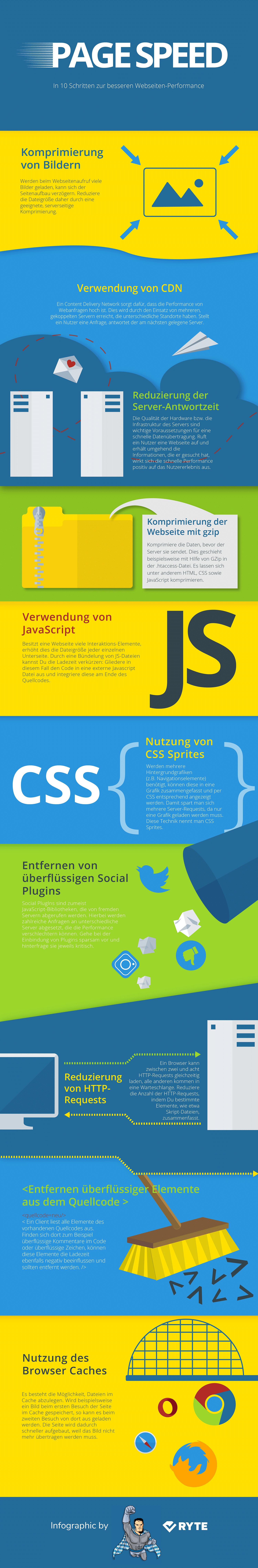 Page Speed Infografik