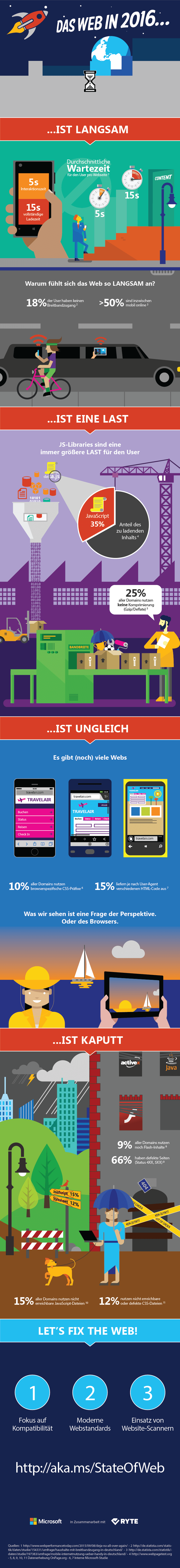 Das Web in 2016