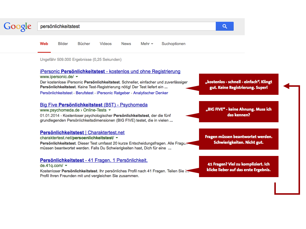 SERP test de personnalité des boutiques en ligne Optimisation de la conversion