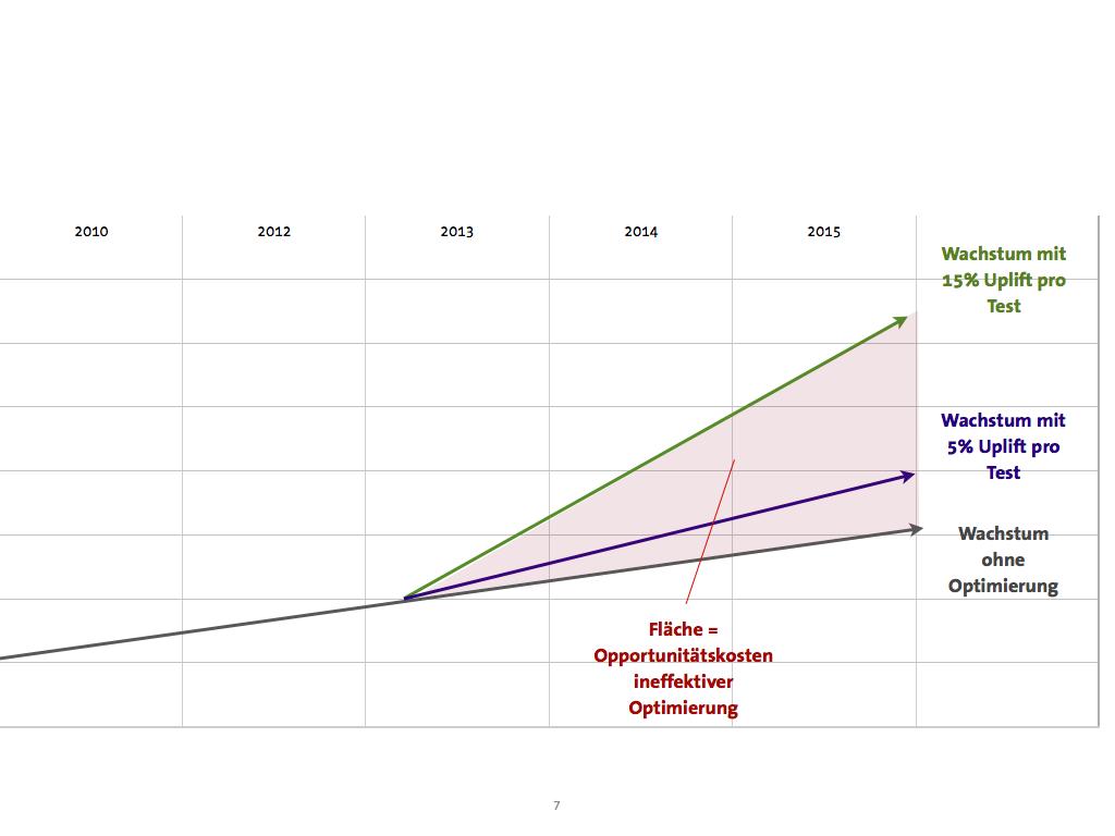 Courbes de croissance des magasins en ligne Optimisation de la conversion