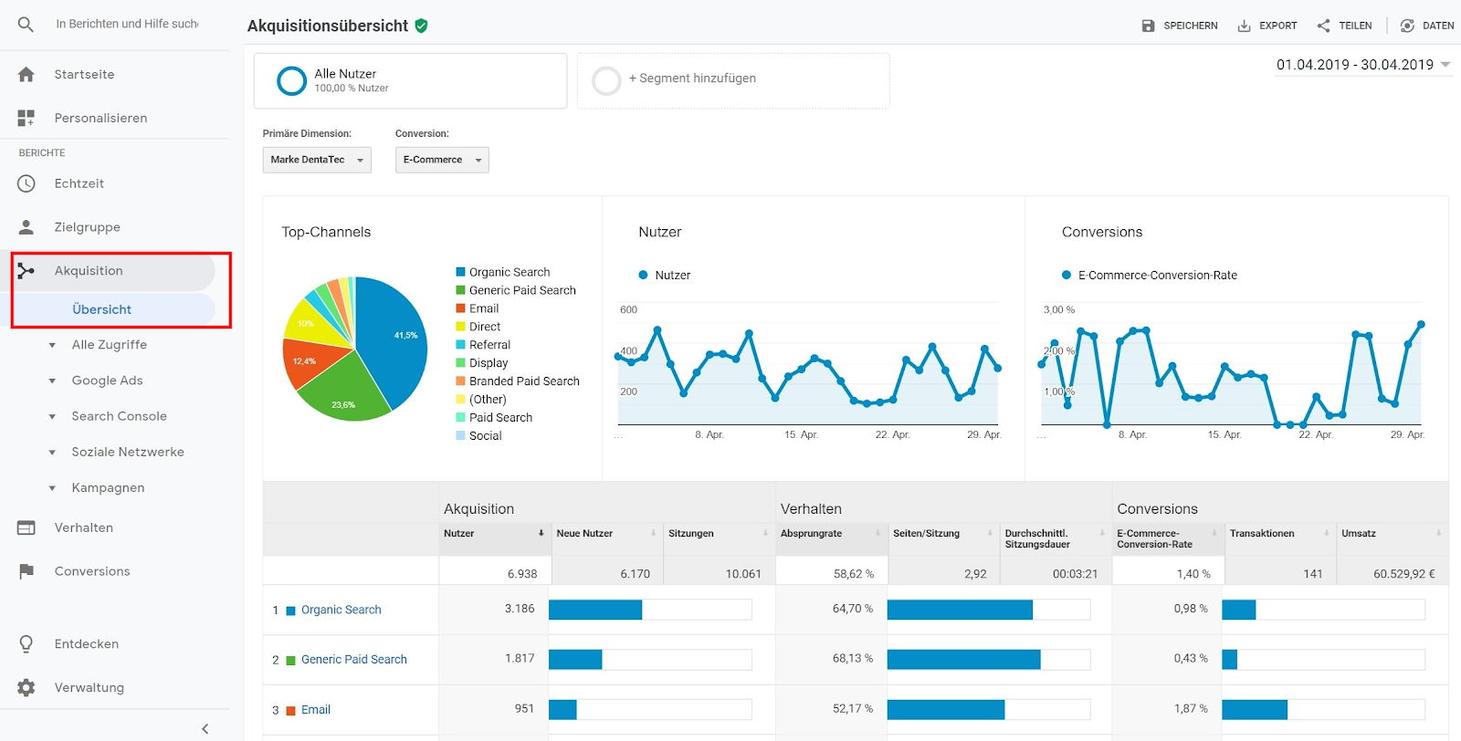 KPI-10 KPI Google Analytics analyse
