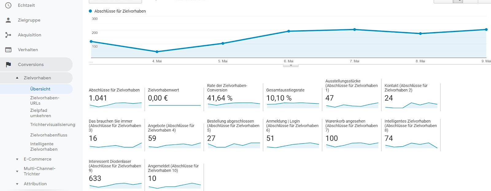 Analyse KPI-17 KPI Google Analytics