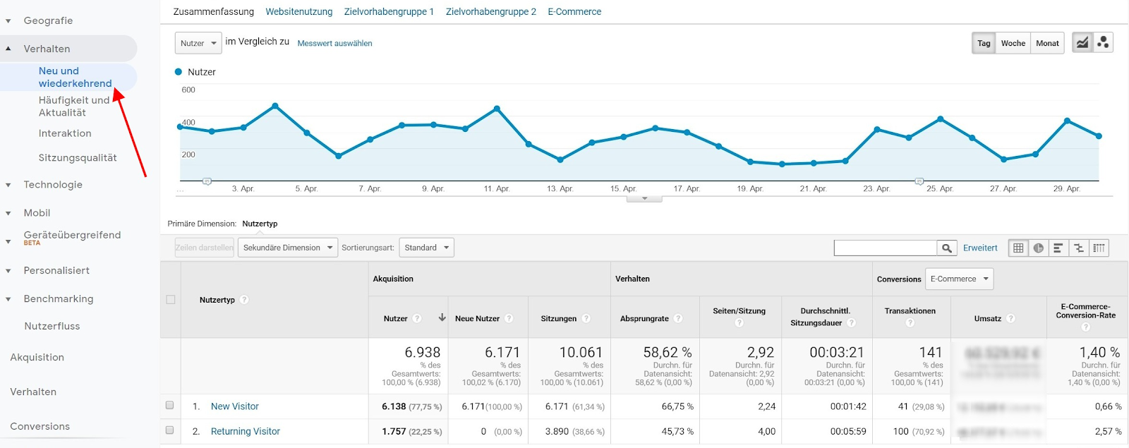 KPI-3 KPI Google Analytics analyse