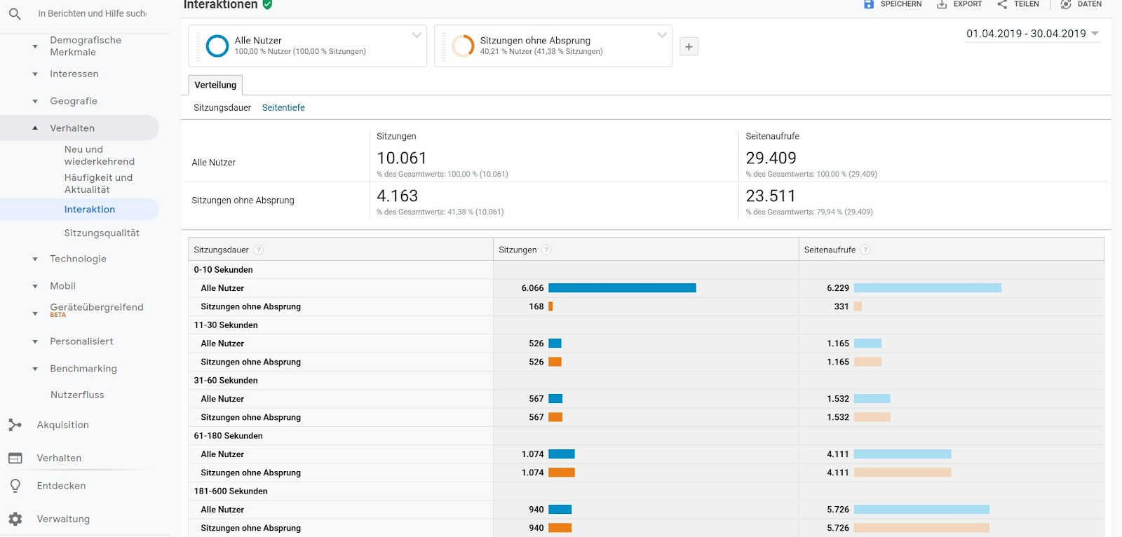 KPI-7 KPI Google Analytics analyse