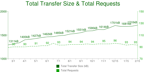 Total Transfer Size & Total Requests 02.2013 - 02.2014