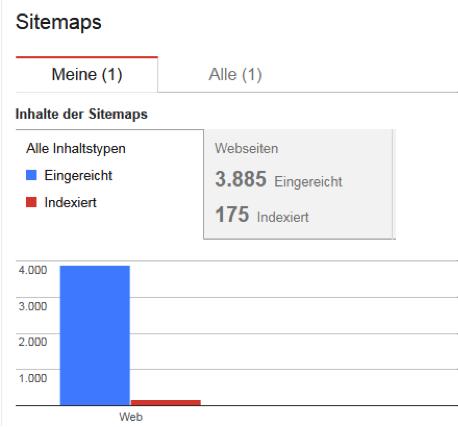 Index soumis par Sitemaps Yoast