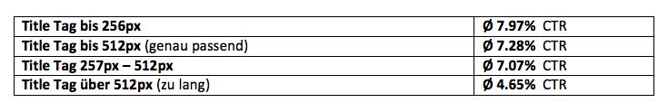 Première méta-titre-analyse-résultat-sous-tableau méta-données