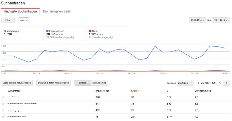 Google Webmaster Tools cherche des méta-données