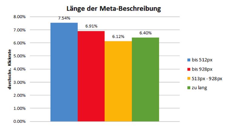 Longueur de méta-description méta-données