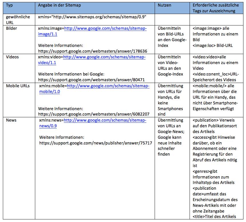 Google Sitemaps: Hilf Google Beim Crawling: Wichtige Tipps Für Die Indexierung