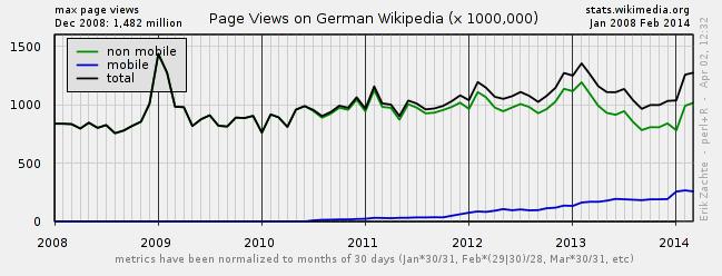 wikipedia-statistic-pageview-2008-2014 SEO pour utiliser correctement Battre les connaissances