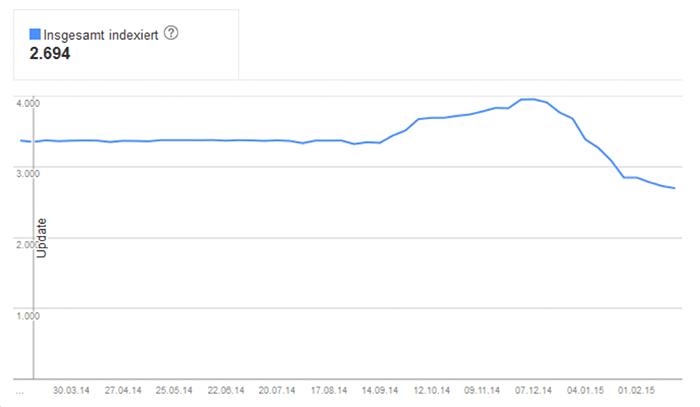 19 Nombre d'URL indexées par Google1 Principaux avantages du référencement Google Console de recherche Google