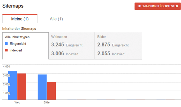 URL 24-Done vs. URL indexées Principaux avantages du référencement Google Console de recherche Google
