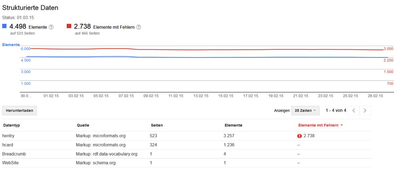 Principaux avantages du SEO pour la console de recherche Google avec 6 erreurs numériques au-dessus du temps