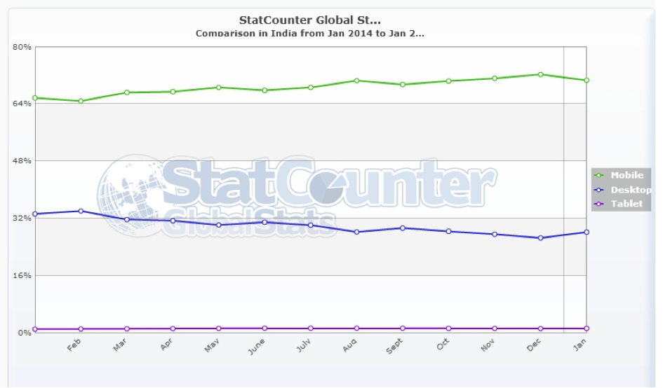 Startcounter Rankingfaktor Mobile Friendliness