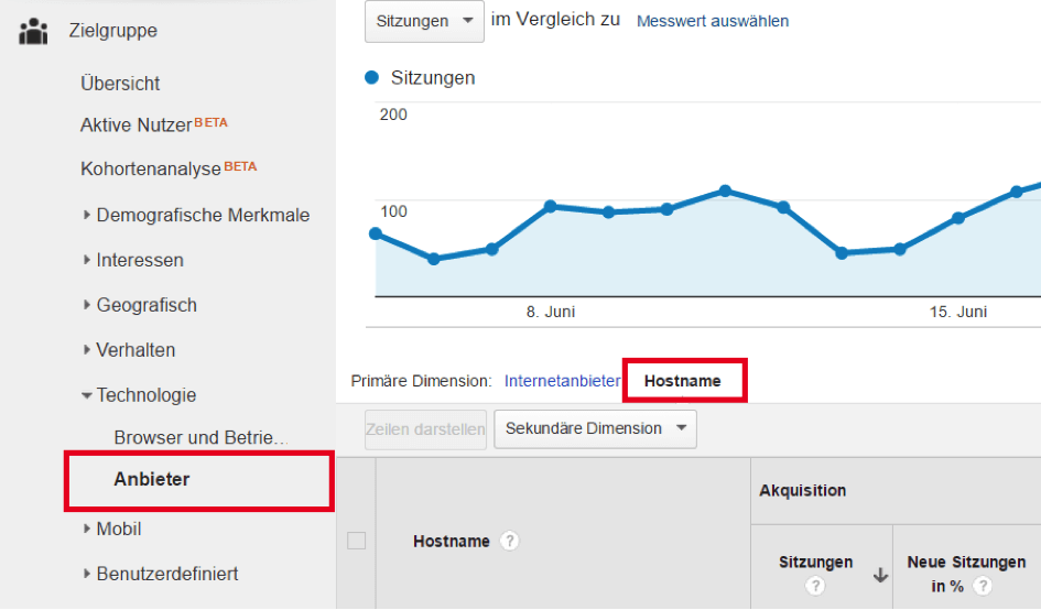 Herndler2 Utilisation de ces Google Analytics Google Analytics