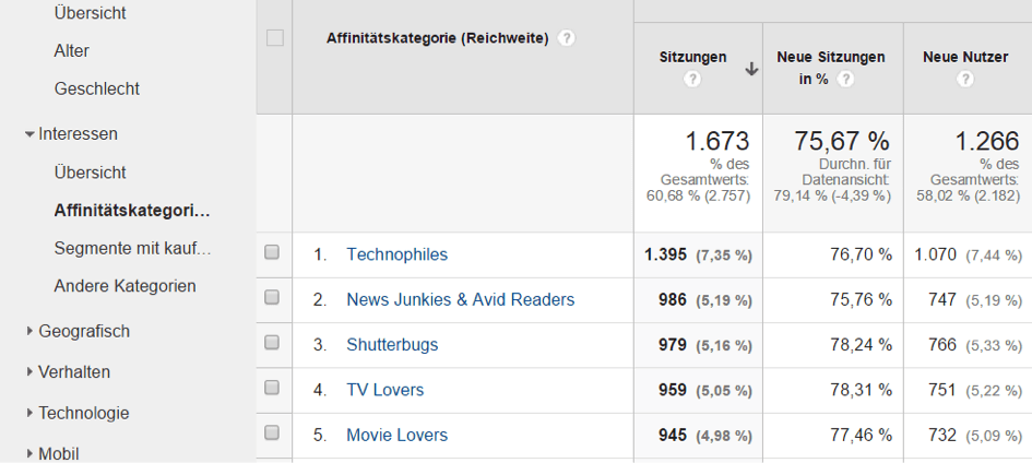 Herndler9 Utilisation de ces Google Analytics Google Analytics