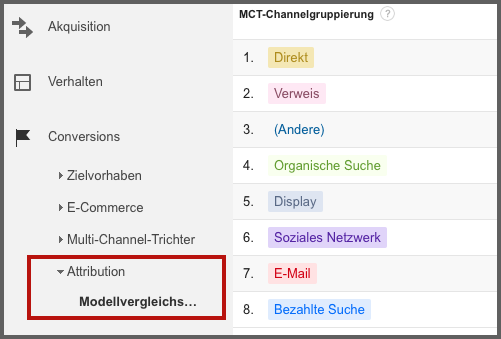 attribution Steigerung der Conversion Rate Mobile Conversion Rates