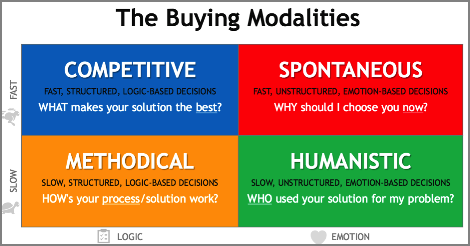 buying-modalities