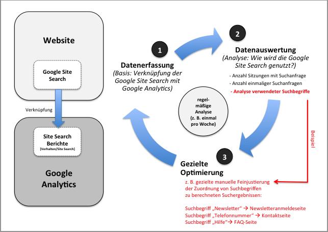 Figure 3 fonctionnalités de recherche de sites Web