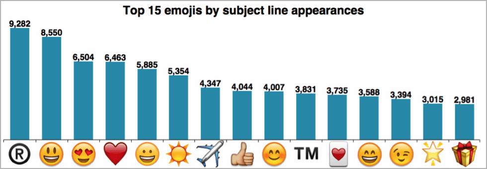 Diagramme Emoji Marketing Emoji