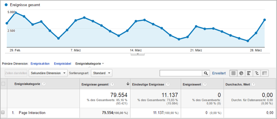 analytics2 piste de voiture de Google Analytics Analytics