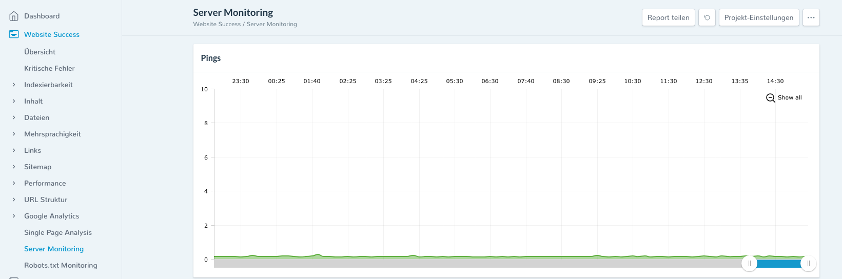 server-monitoring SEO für Agenturen SEO
