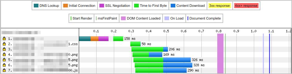 tls-handshake Page d'optimisation du moteur de recherche WordPress Page Vitesse de chargement