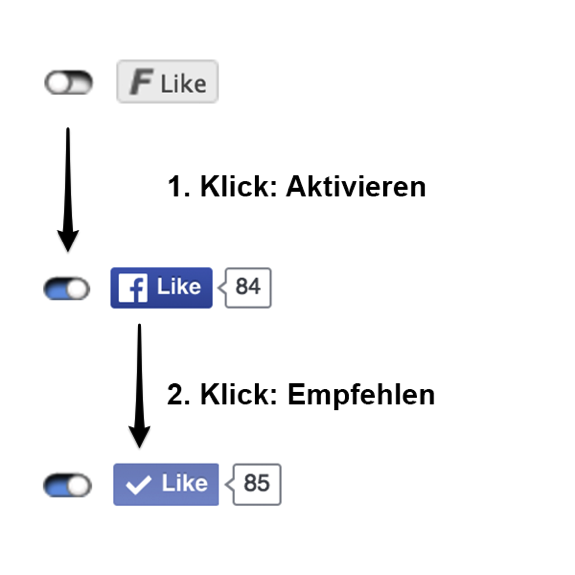 2-klick social media marketing social media IT Recht