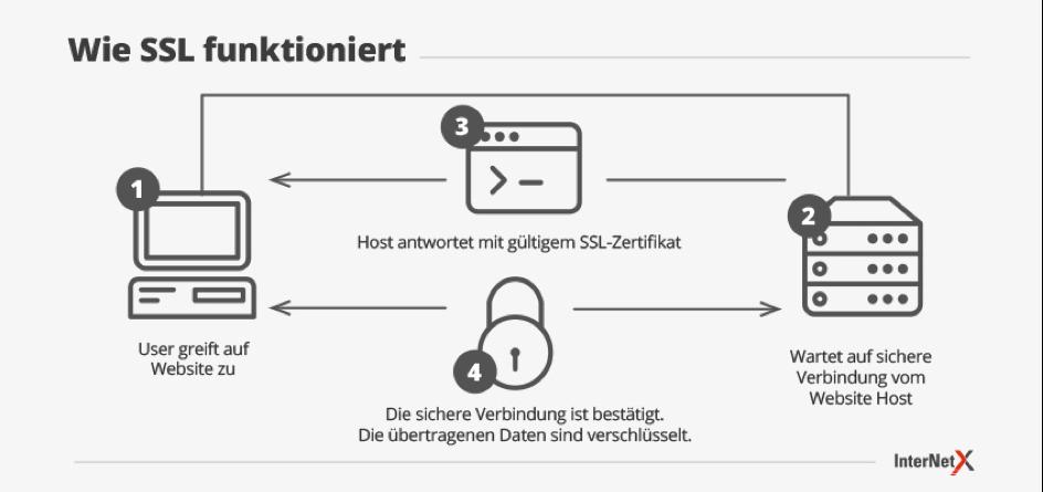 HTTPS, SSL und SEO: Mit Sicherheit besser ranken