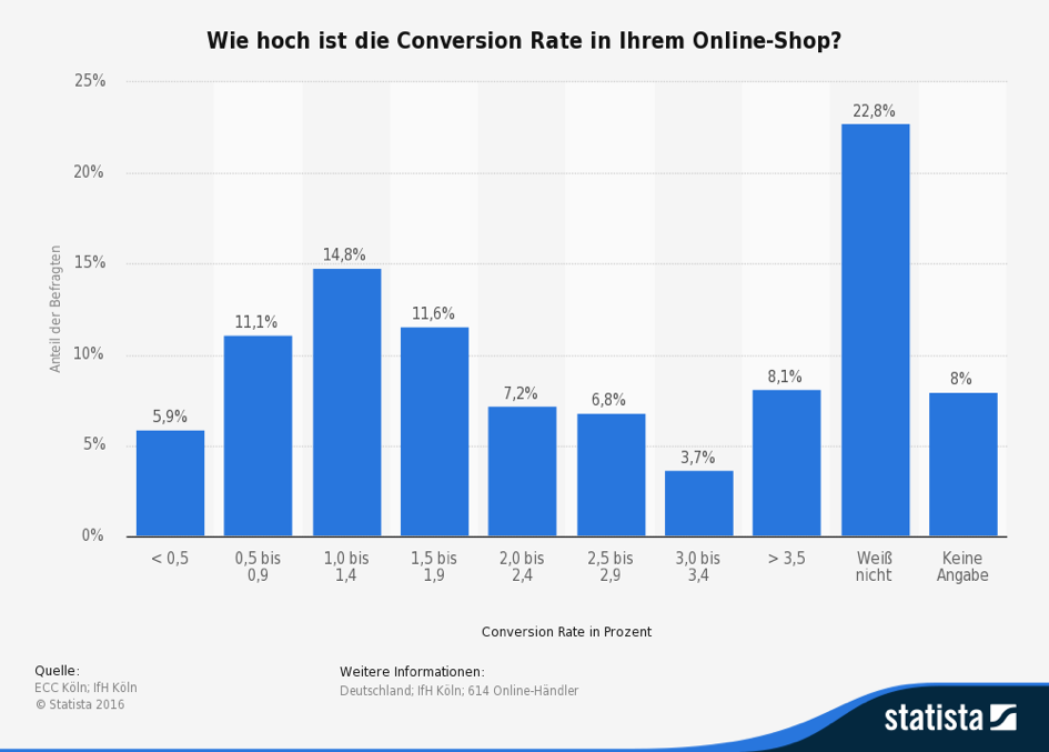 1-8 Optimisation des conversions