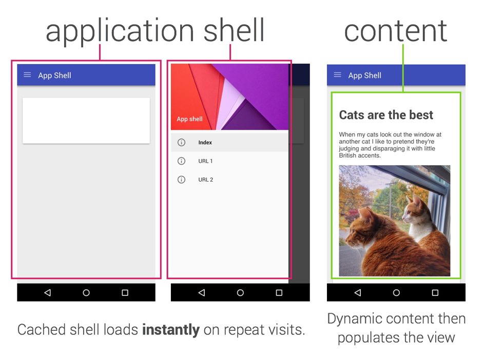 App-Shell Progressive Apps Native Apps Mobile Optimierung