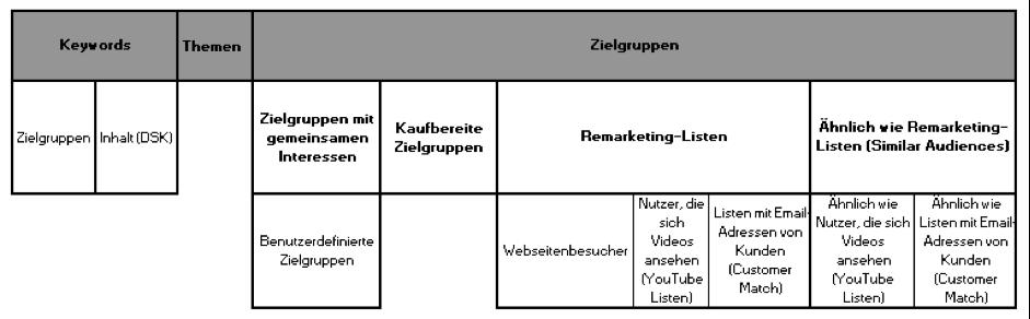 Types d'orientation6 Guide de pratique Alignement de l'affichage