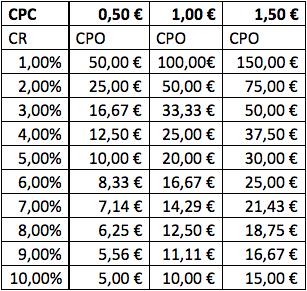 optimisation des conversions de table