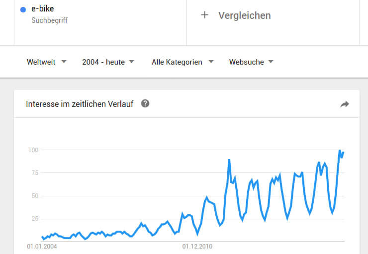 intention de l'utilisateur google-trends-ebike