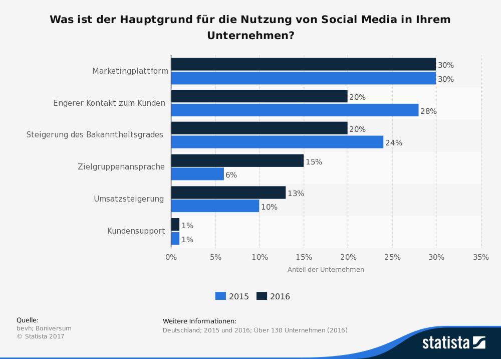 statistic_id214159_gruende-pour-l'utilisation-des-médias-sociaux-par-société-en-Allemagne-jusqu'en-2016 marketing sur les médias sociaux