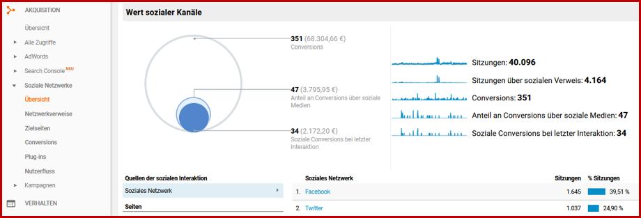 4 Google Analytics