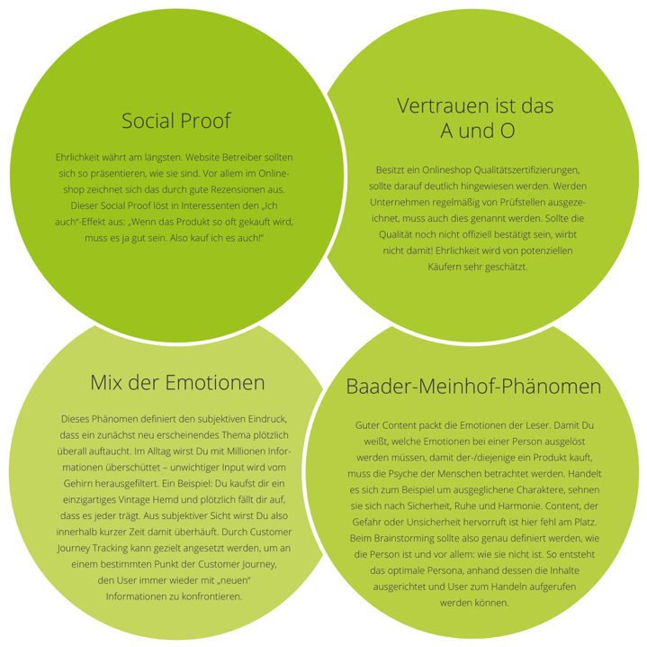 1 Evergreen Content Contenterstellung