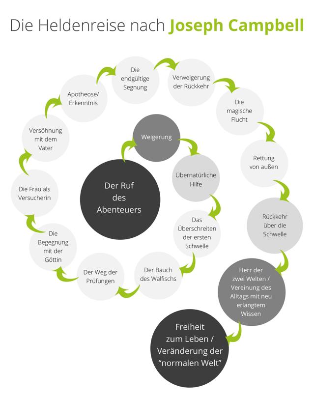 5 Création de contenu Evergreen Content