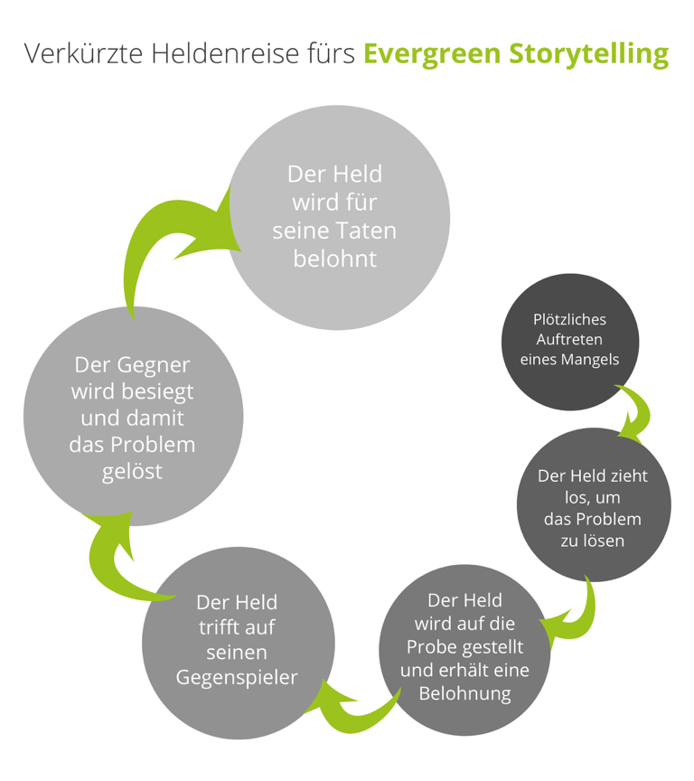 6 Evergreen Content Contenterstellung