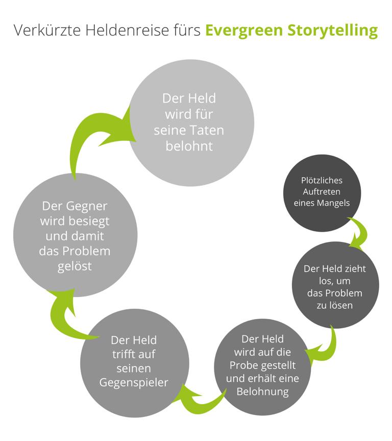 6 Création de contenu Evergreen Content