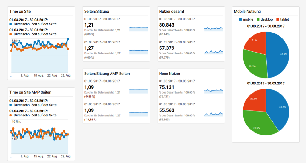 Tableau de bord1 Google Analytics Dashboard
