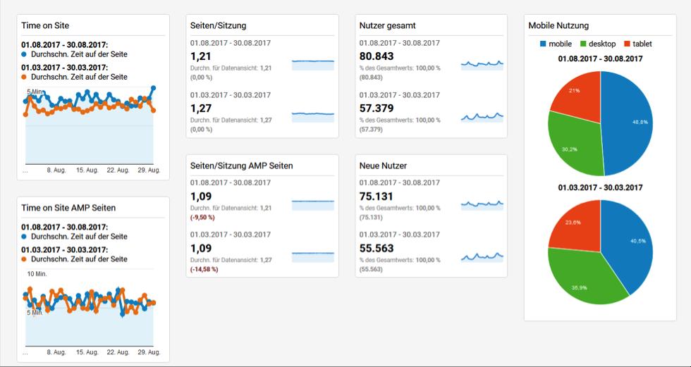 Tableau de bord1 Google Analytics Dashboard
