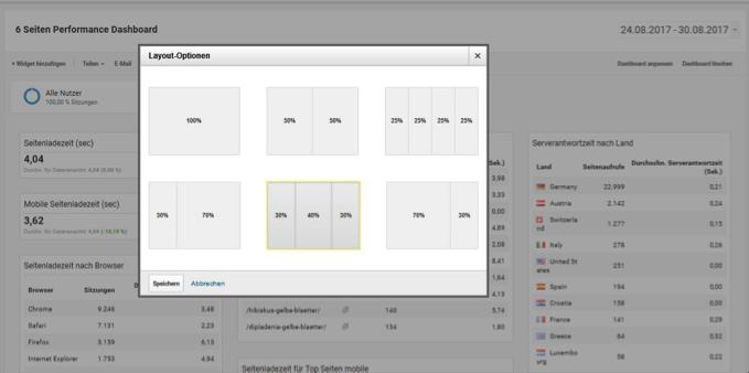 Tableau de bord6 Google Analytics