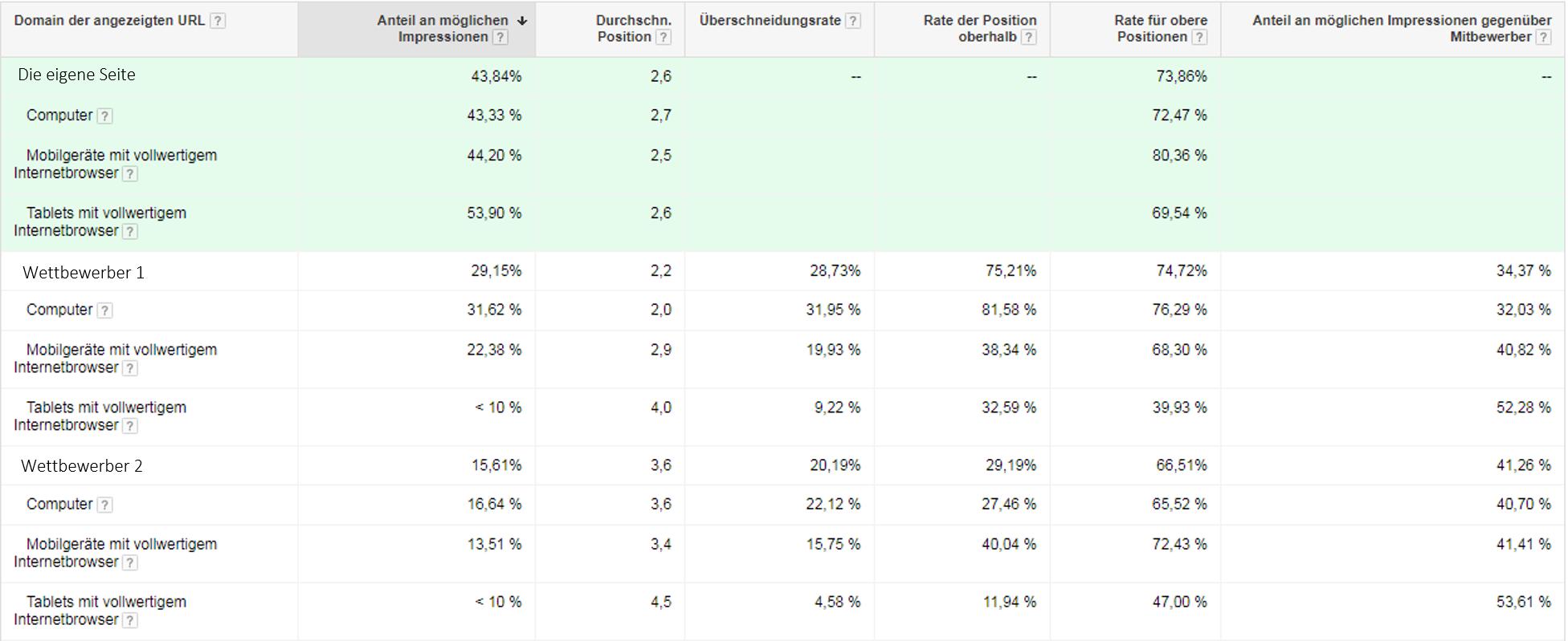 Données des enchères Rapport sur le compte, segmenté par périphérique Analyse du trafic concurrentiel Google Adwords