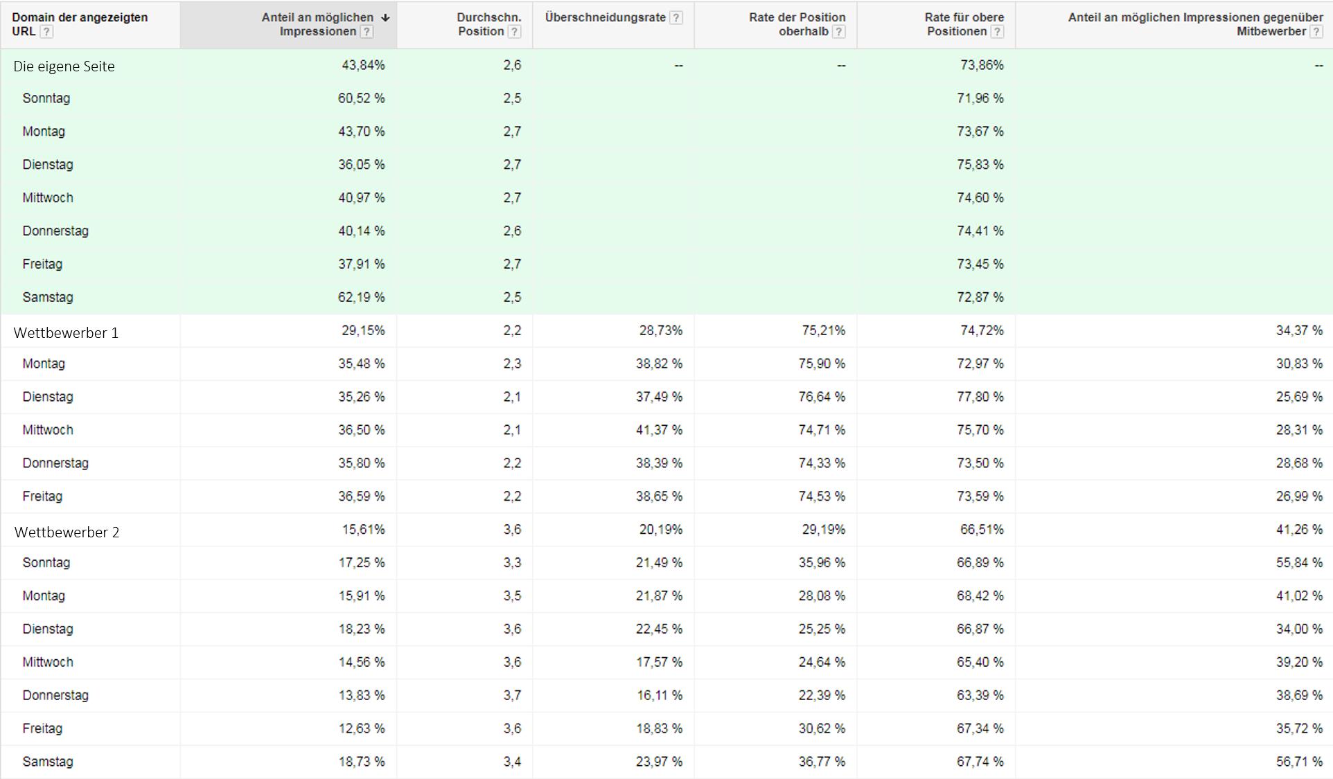 Données des enchères Rapport sur le compte segmenté par jour Analyse de la concurrence Trafic Google Adwords