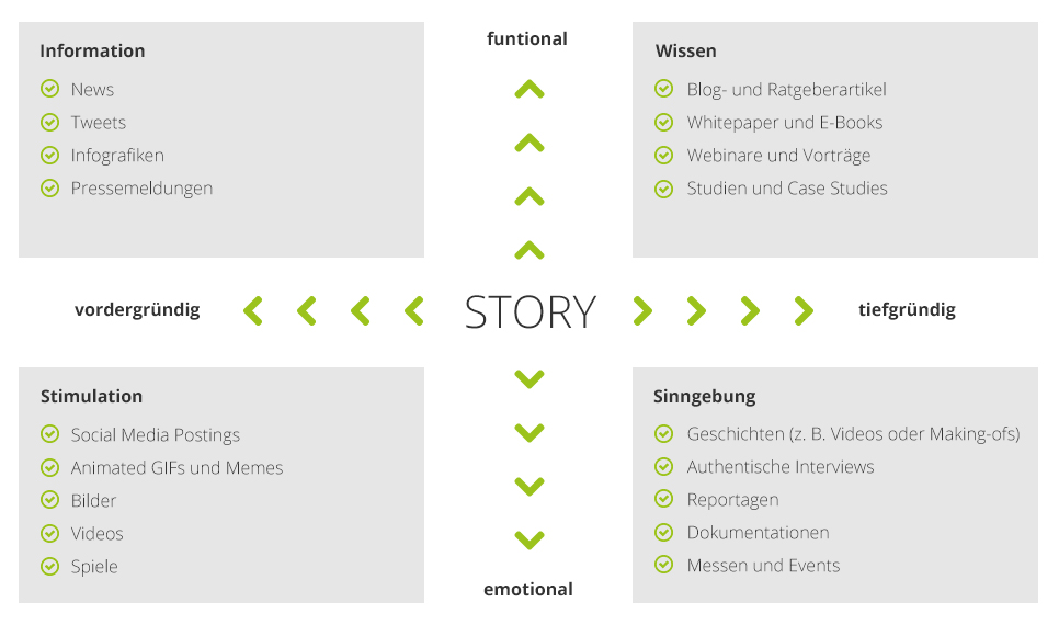 formats de contenu contenu de marketing de contenu de canaux