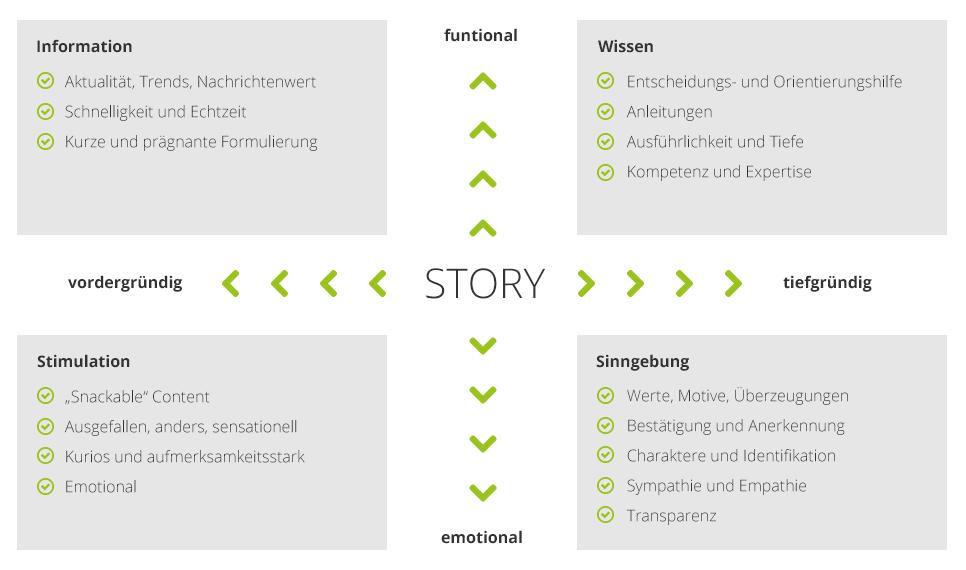 types de contenu de marketing de contenu orienté contenu