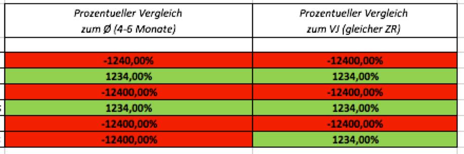 Prozentuelle Vergleiche mit Vormonaten und Vorjahr