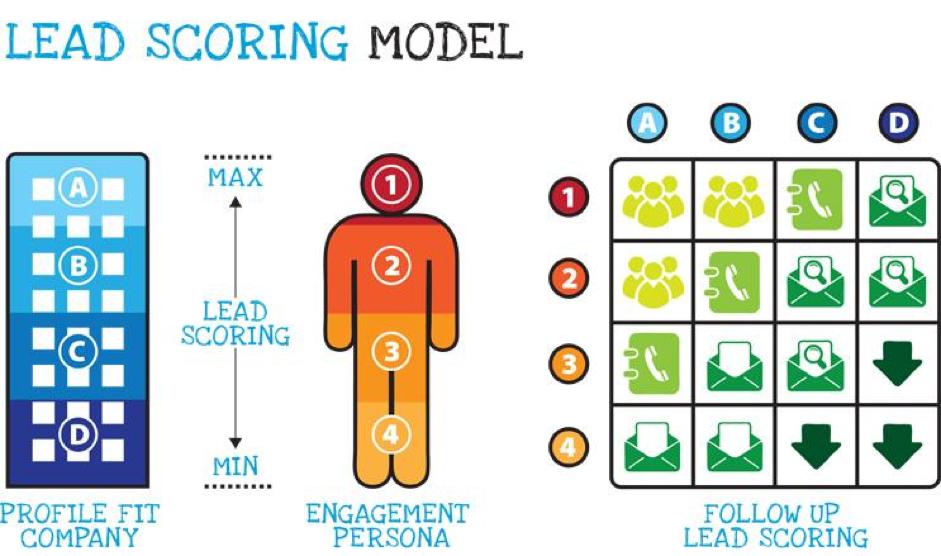 Lead Scoring Modell